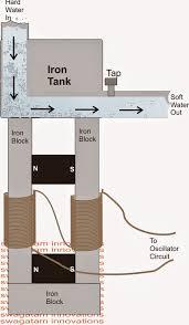 water softener circuit explored