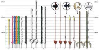 Electric Fencing Posts Electric Fencing Direct