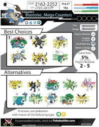Mega Blastoise Counters - Pokemon GO Pokebattler