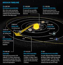 new horizons infographic ecraftearth