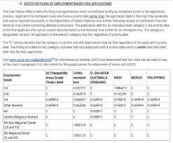 EB-5 Visa Bulletin for June 2020 - EB-5 ...