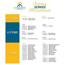 Abby Kmetz - Leasing Consultant - CF Real Estate Services LLC | LinkedIn
