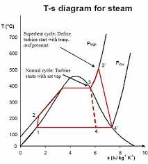 steam turbine wikipedia