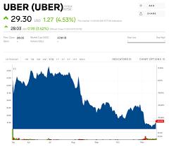 UBER Stock Price Today