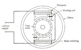 what is a shaded pole induction motor