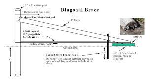 Https Efotg Sc Egov Usda Gov References Public Wa 382 Spec Diagonal Floating Brace 091511 Pdf