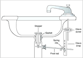 bathroom sink pop up drain assembly