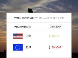 Виджет курса валют - Информеры - ForTrader.org