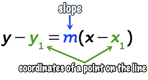 point slope form of a straight line