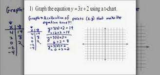 equation of a linear function
