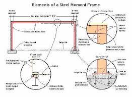 narrow shear wall solution jlc