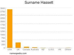 Hassett - Names Encyclopedia