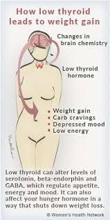 stop thyroid weight gain women s