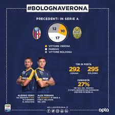 Numeri e curiosità di Bologna-Hellas Verona