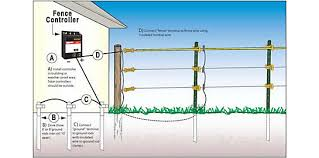 Pin By Alan Hall On Backyard Diy Projects In 2020 Grounding Rod Electric Fence Installation