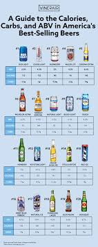a guide to the calories carbs and abv