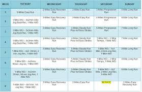 5k plan workout plans the zone