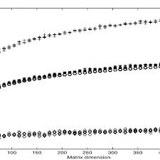 1 backward error for linear systems
