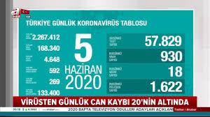 Corona virüs güncel vaka sayıları açıklandı! 5 Haziran'da Türkiye ...