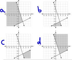 graph the linear equation y 4 3x 2