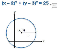 equation of a circle not centered