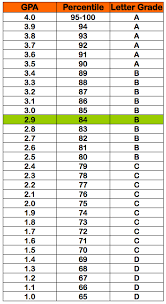 gpa 84 percentile grade b letter grade