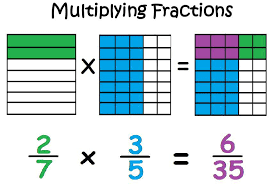 Dividing Fractions by Fractions...MCC6.NS.1 - Brighten Academy ...