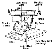 Woodworking Machines Radial Arm Saws Osh Answers