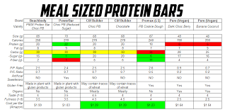 protein bar review part 2 teamripped
