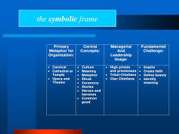 the symbolic frame powerpoint