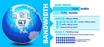 how much bandwidth does your home