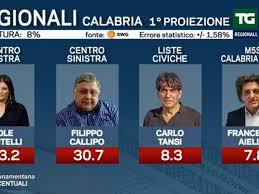 Elezioni Calabria, risultati: vince nettamente Jole Santelli - CI ...