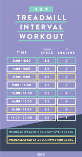 5 fun treadmill workouts sole fitness