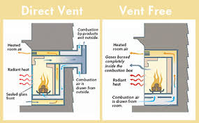 why vent free fireplaces are more