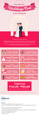 infographic how much do weddings cost