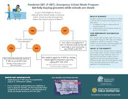 What is Pandemic EBT?. Get help buying ...