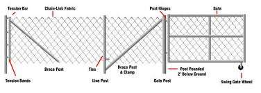 Temporary Chain Link Fence Diagram Fencing Chain Link Fence Gate Chain Link Fence Gate Wheel