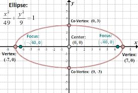 conics circles parabolas ellipses