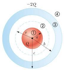 penerapan hukum gauss pada bola bermuatan