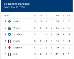 Final Six Nations Table : rugbyunion