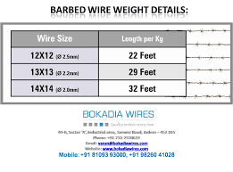 Products Detail Bokadia Wires