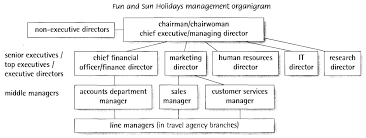 managers executives and directors