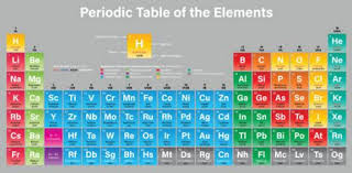 first 20 elements in the periodic table