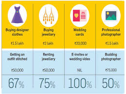 cut down your wedding costs