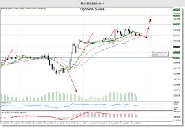 Прогноз курс валют EUR/USD, евро / доллар США