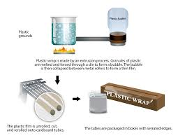 all about plastic cling wrap