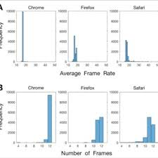 frame rate and number of frames