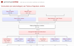Fabious Napoleon Jenkins (1851-1922) » Family tree Davidson and Gee »  Genealogie Online