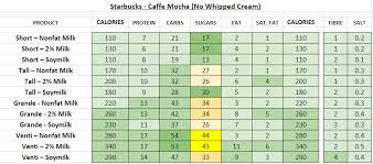 starbucks nutrition information and