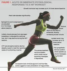 metabolic effects of hiit ideafit